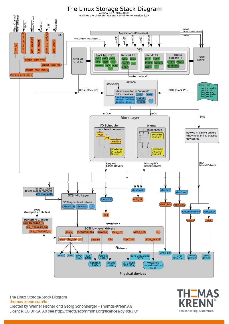 Wie funktioniert Linux Storage? Das Storage Stack Diagramm gibt ...