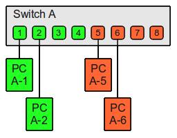 VLAN Basics - Thomas-Krenn-Wiki