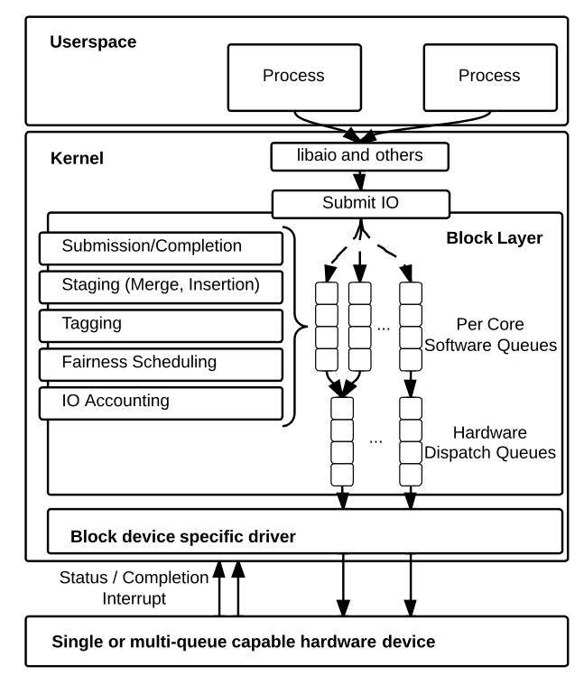 Linux Multi-Queue Block IO Queueing Mechanism (blk-mq