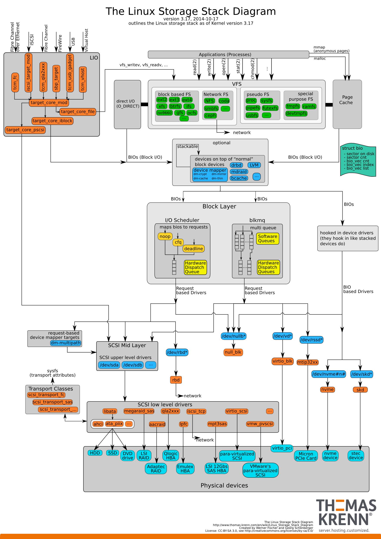 Linux storage stack diagram_v3.17 linux storage stack diagram v3 17 bruno's all things linux