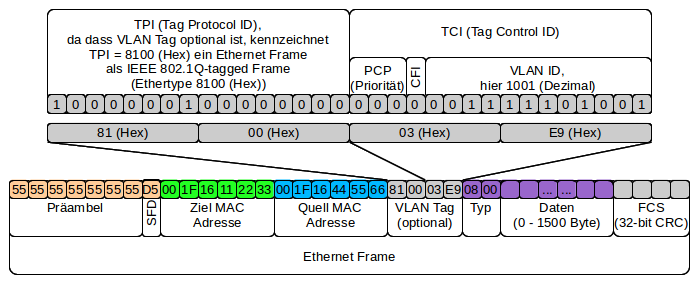 Ethernet-Frame-VLAN-Tag.png