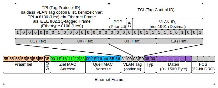 ethernet frame