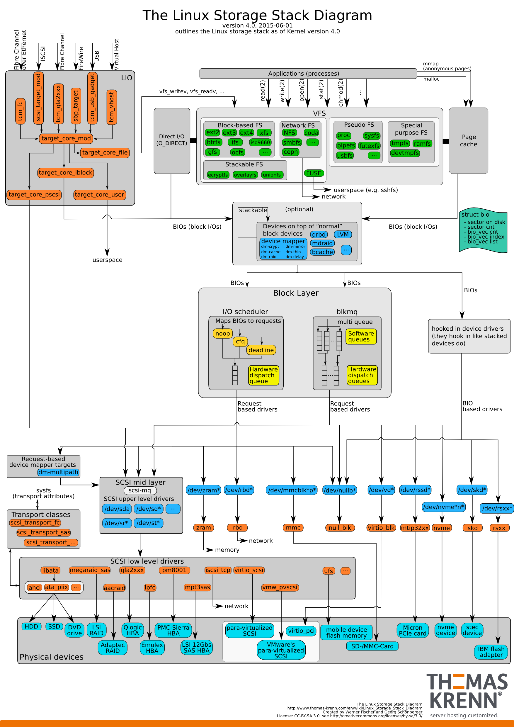 Linux Storage Stack Diagram Thomas Krenn Wiki