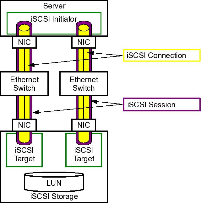 ISCSI Basics - Thomas-Krenn-Wiki