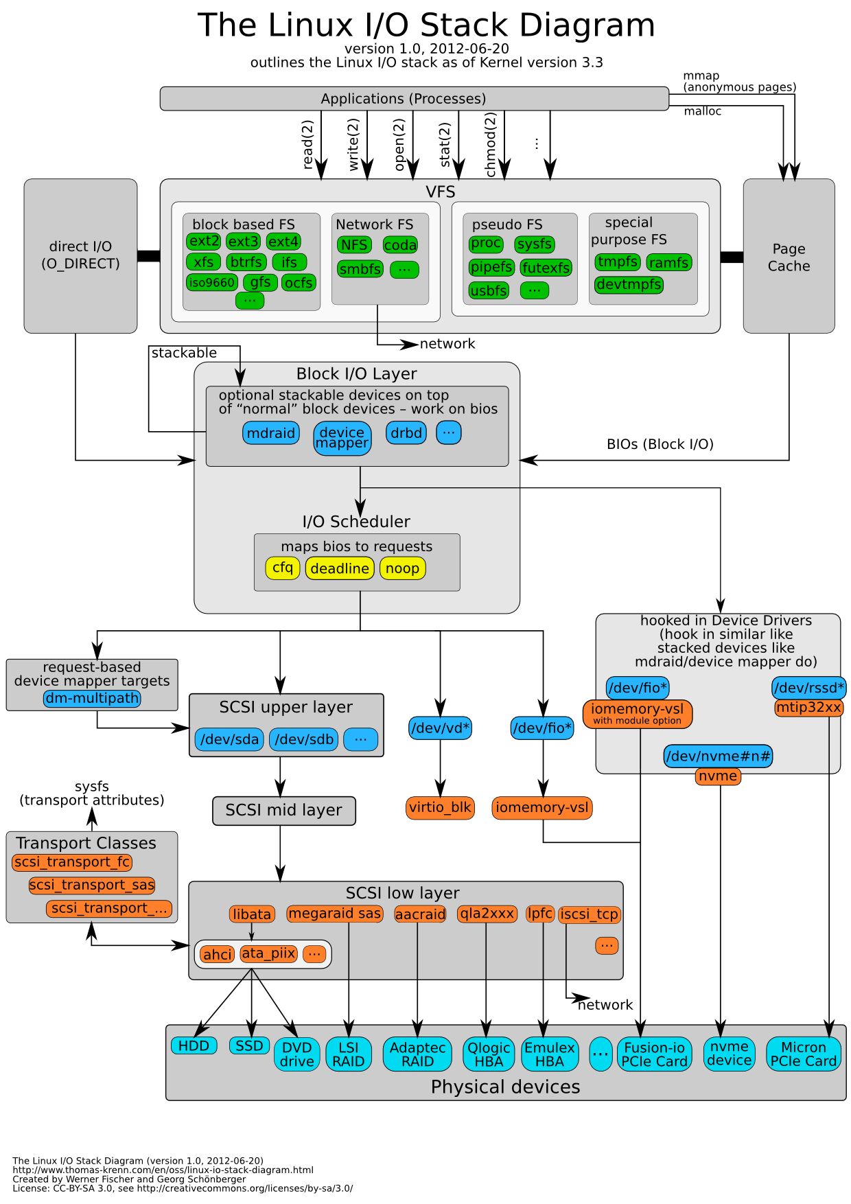 Diagram for Linux Kernel 3.3
