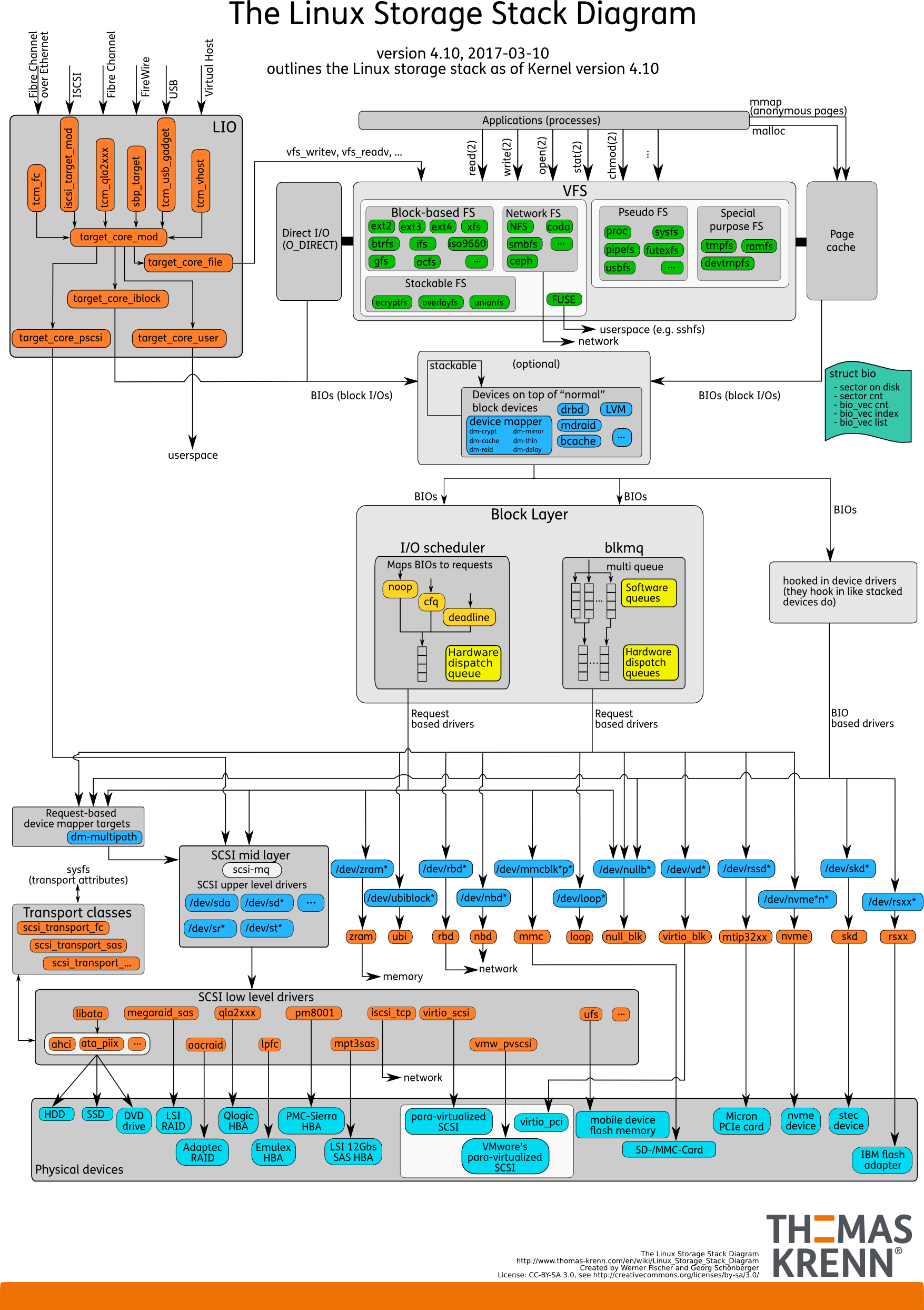 Diagram for Linux Kernel 4.0