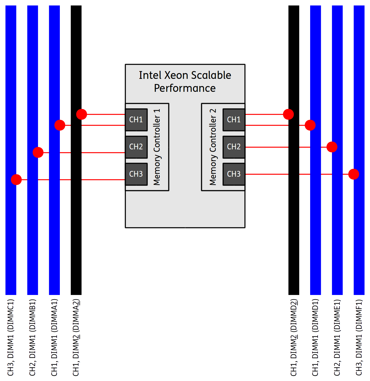 Optimize memory performance of Intel Xeon Scalable systems