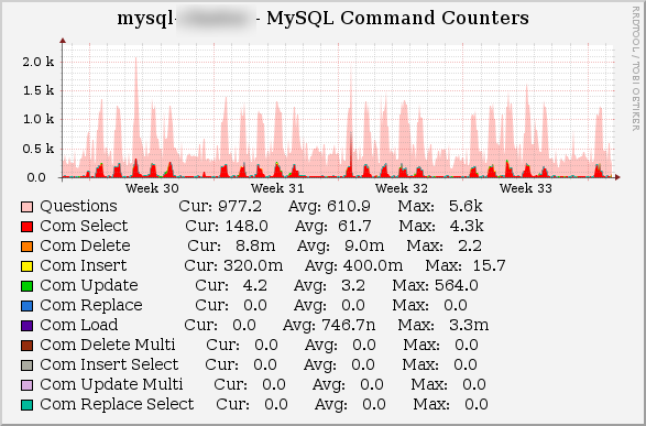 MySQL Performance Tuning - Thomas-Krenn-Wiki