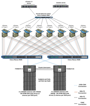 Vmware Vsphere 4 1 Storage Performance Fcoe Fc Iscsi Nfs
