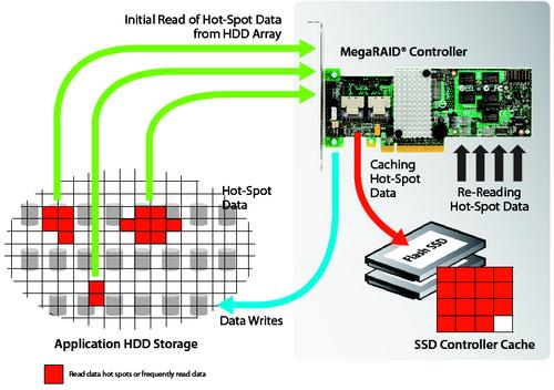MegaRAID CacheCade SSD Cache - Thomas-Krenn-Wiki