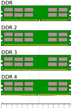 DDR-SDRAM – Thomas-Krenn-Wiki