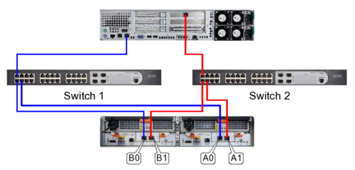 EMC AX4 iSCSI Multipathing Beipsiel.png