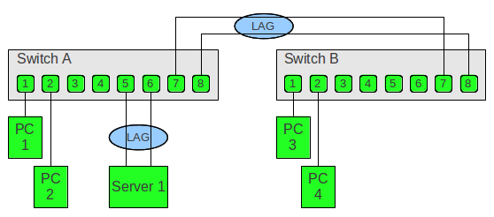 Link Aggregation and LACP basics - Thomas-Krenn-Wiki