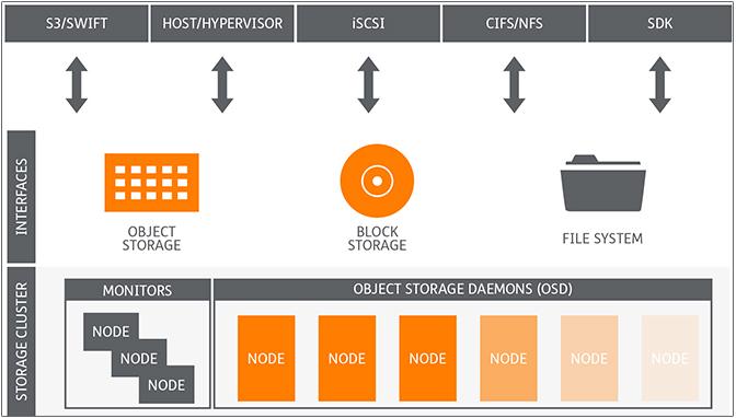 Ceph Storage | Thomas-Krenn AG
